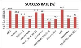 UI Success Rate of 100 Level Students