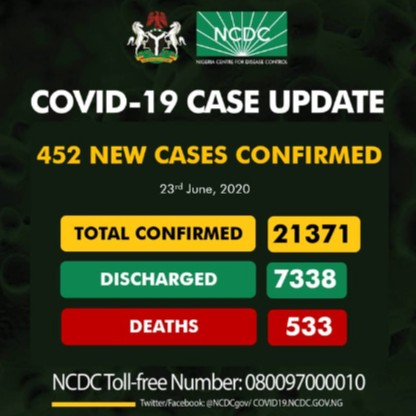 Nigeria Recorded 452 New Cases Of Covid19, As Total Cases Exceeds 21,000