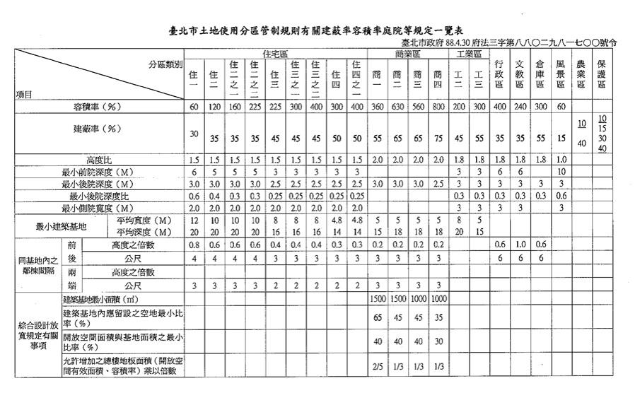 臺北市土地使用分區管制規則有關建蔽率容積率庭院等規定一覽表 - 妍居不動產