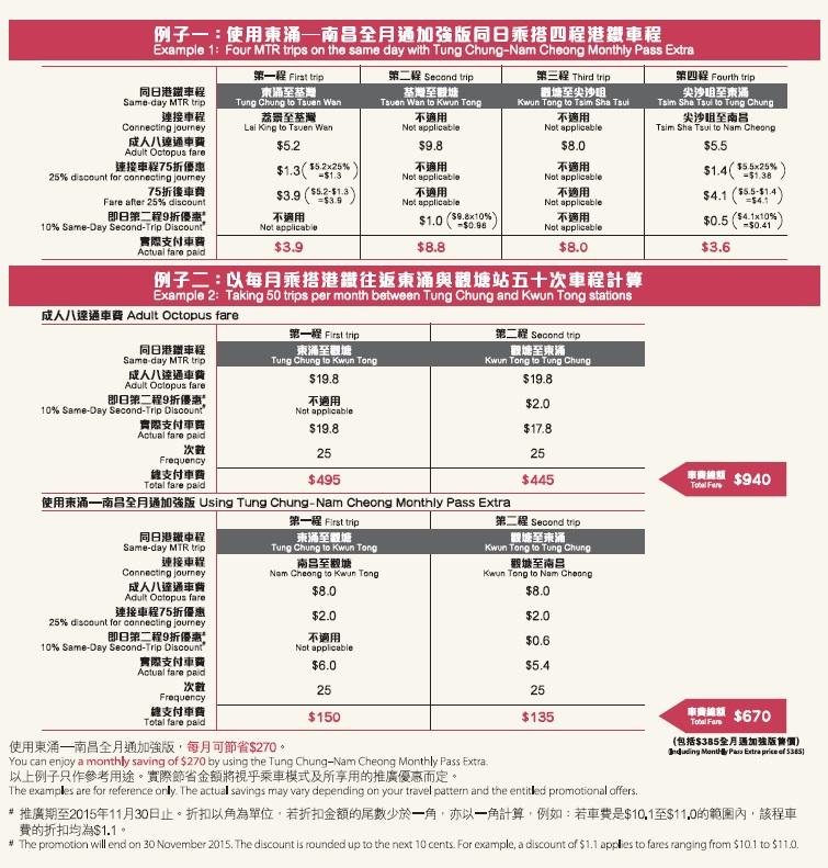 車票 Tickets : 全月通加強版 (2015.07.01)