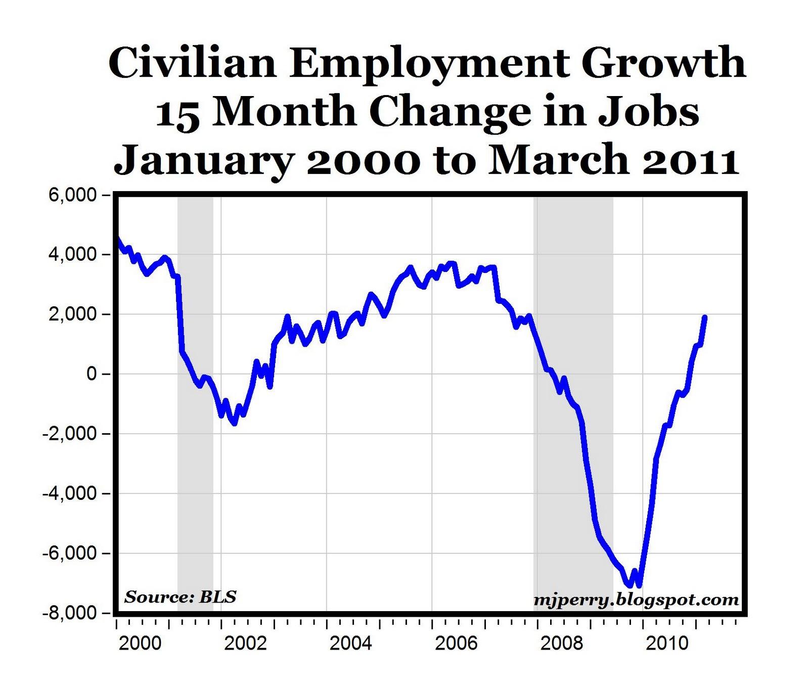 CARPE DIEM: 15-Mo. Job Growth Returns to Pre-Recession Level