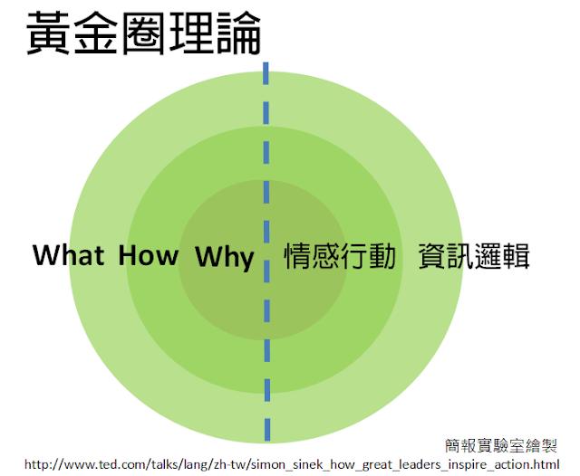 黃金圈理論, 動之以情的說服策略.