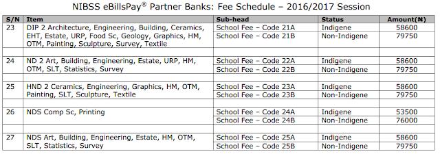 Benue Poly, Ugbokolo School Fees Schedule 3