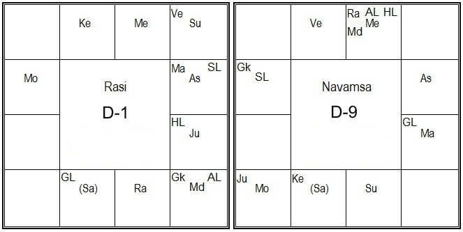 Vedic Astrology Research Portal D 9 Navamsha Chart In Vedic