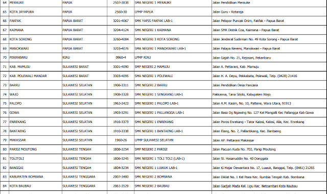 gambar daftar TUK GGD 2016 LAMPIRAN 3