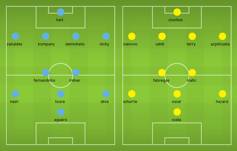 Possible Lineups: Manchester City vs Chelsea