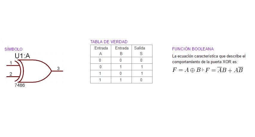 Curso electronica digital capitulo 1 compuertas logicas y for Simbolo puerta xor