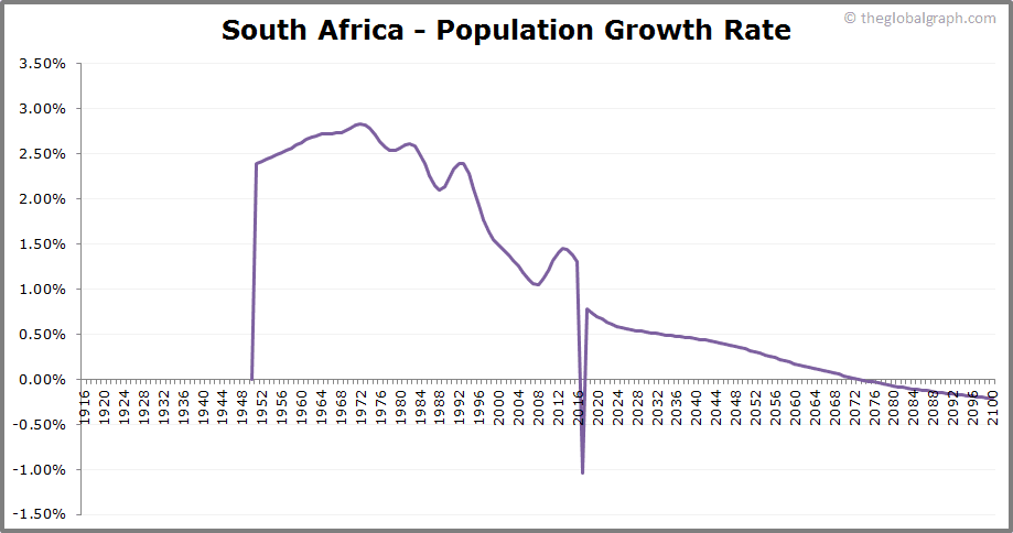 South Africa  Population Growth Rate