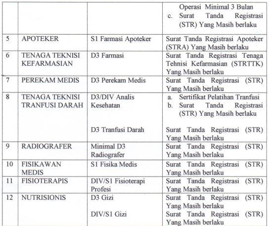 Penerimaan Pegawai Non Pns Blud Rsud Drsoedomo Kabupaten