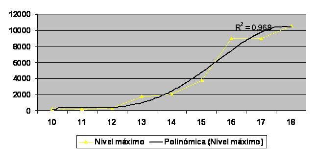 beta hCG maxima dia 10 a 18 postovulacion