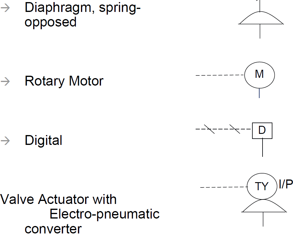 hight resolution of valve and actuator