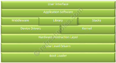 Embedded Software Architecture - Complex
