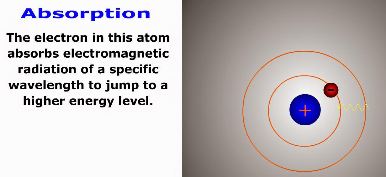 فلاش تعليمى للإمتصاص absorption والانبعاث emission فى ذرة الهيدروجين