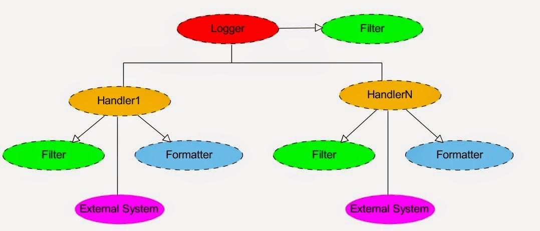 Programming for beginners: Java Logging