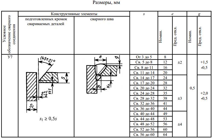 ГОСТ 5264-80-У7