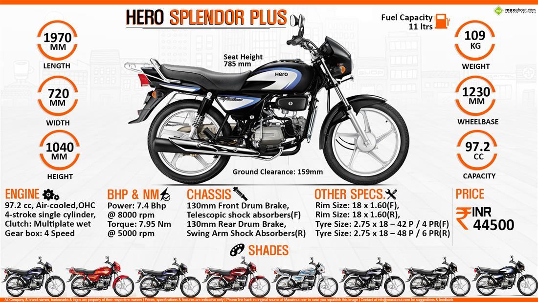 New Hero Splendor Bike Image