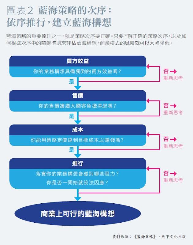 藍海策略的次序
