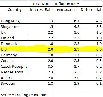 Calamity Countdown Insane Interest Rates - Countries With 10 Year
