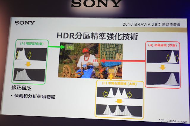 HDR 分區精準強化技術