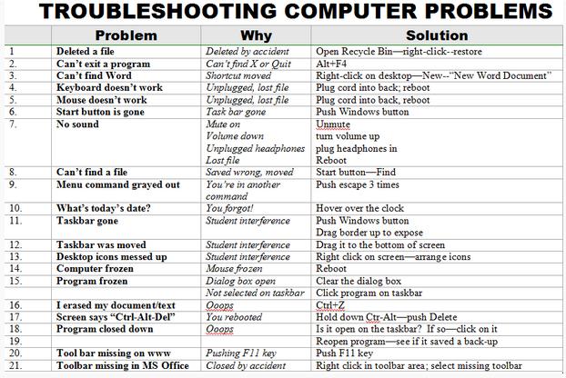 Mrs. Jennifer Cimini, M.Ed : Trouble Shooting Computer