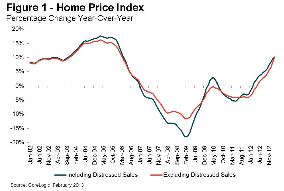 Calculated Risk: CoreLogic: House Prices up 10.2% Year