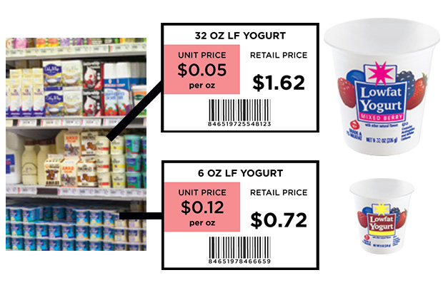 Food Shopping Price Comparison