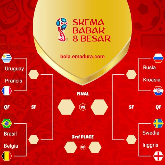 Skema babak 8 besar piala dunia 2018