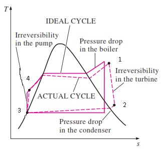 Actual Rankine Cycle Versus Ideal Rankine Cycle Mechanical Engineering Concepts And Principles