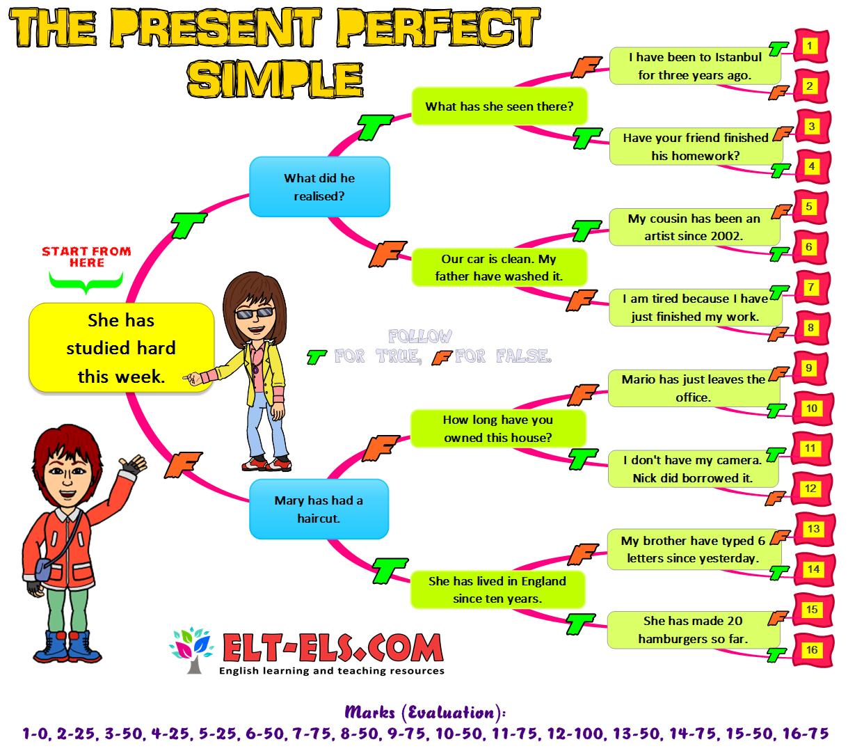 The Present Perfect Tense Diagnostic Tree Quiz