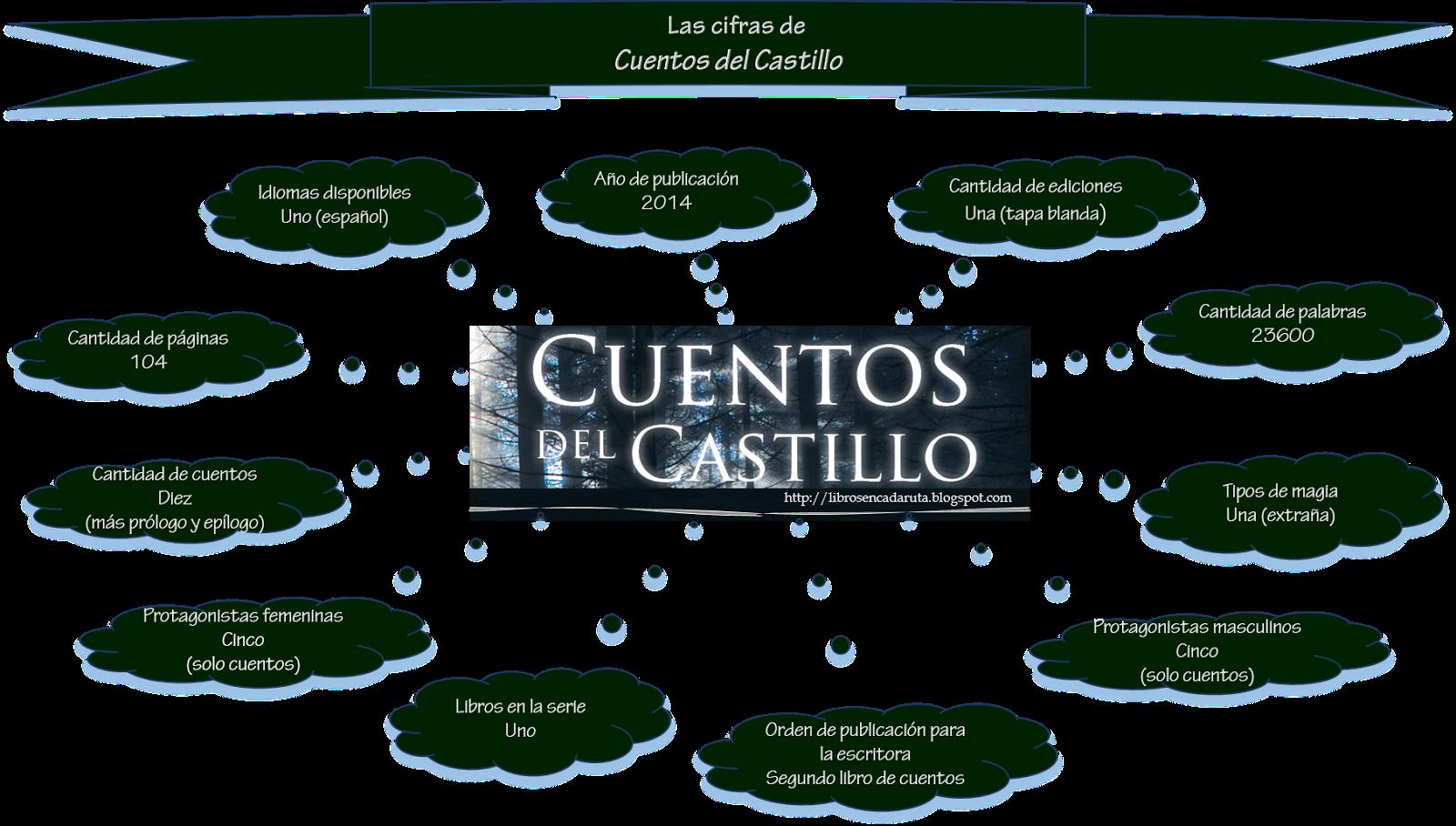 Castillo_infográfico