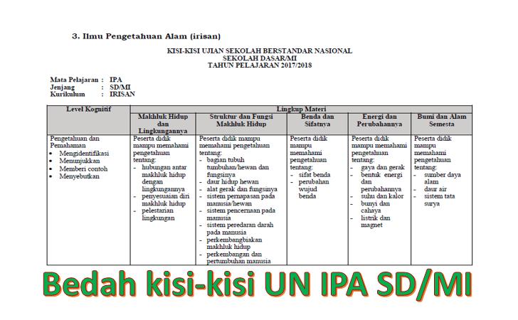 Bedah Kisi Kisi Ujian Sekolah Sd Mi Ipa 2018 Detail Indikator Dan Soal Latihannya Bank Soal Sd