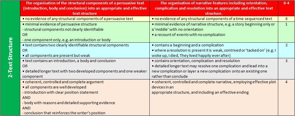 the acara s ten criteria writing marking guide lydia le uts and rh lydialeeuts blogspot com Persuasive Writing Topics Persuasive Writing Graphic Organizer