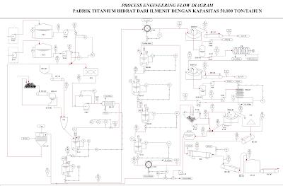 Contoh PFD Rancangan Pabrik Titanium Hidrat