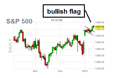 bullish flag