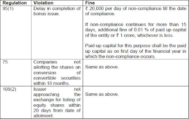 Fines on Companies for Non-compliance of ICDR Regulations