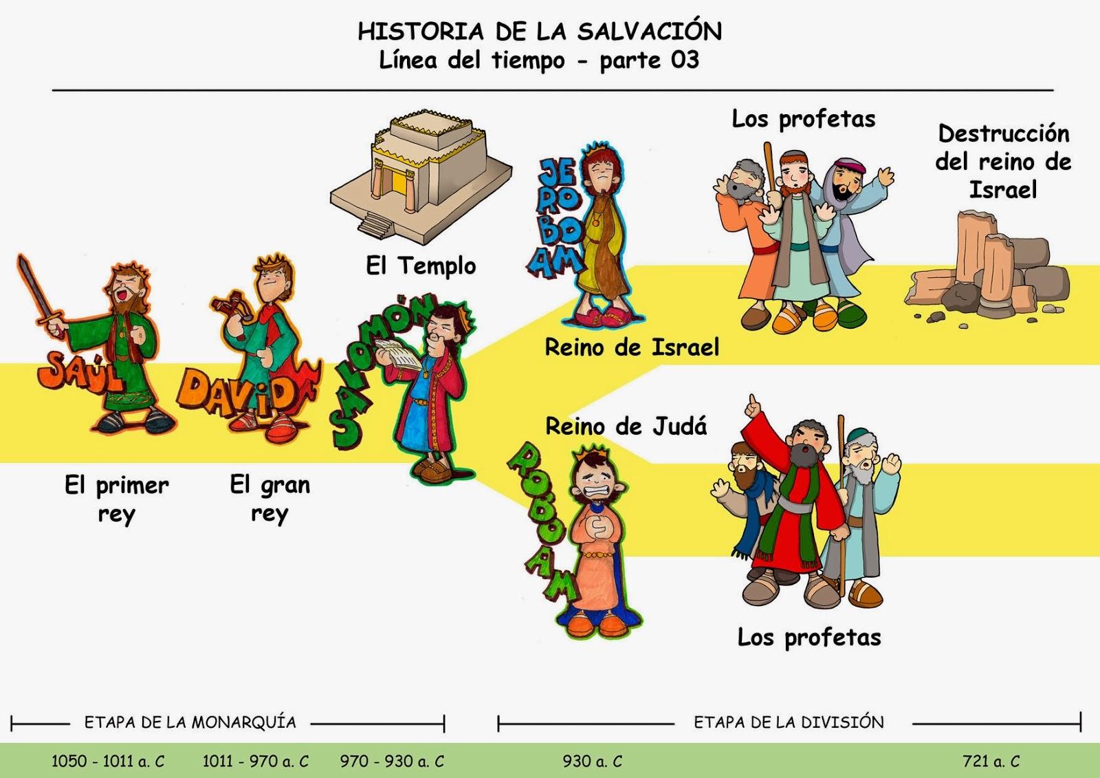 Recursos Para Mi Clase: HISTORIA DE LA SALVACIÓN: LÍNEA