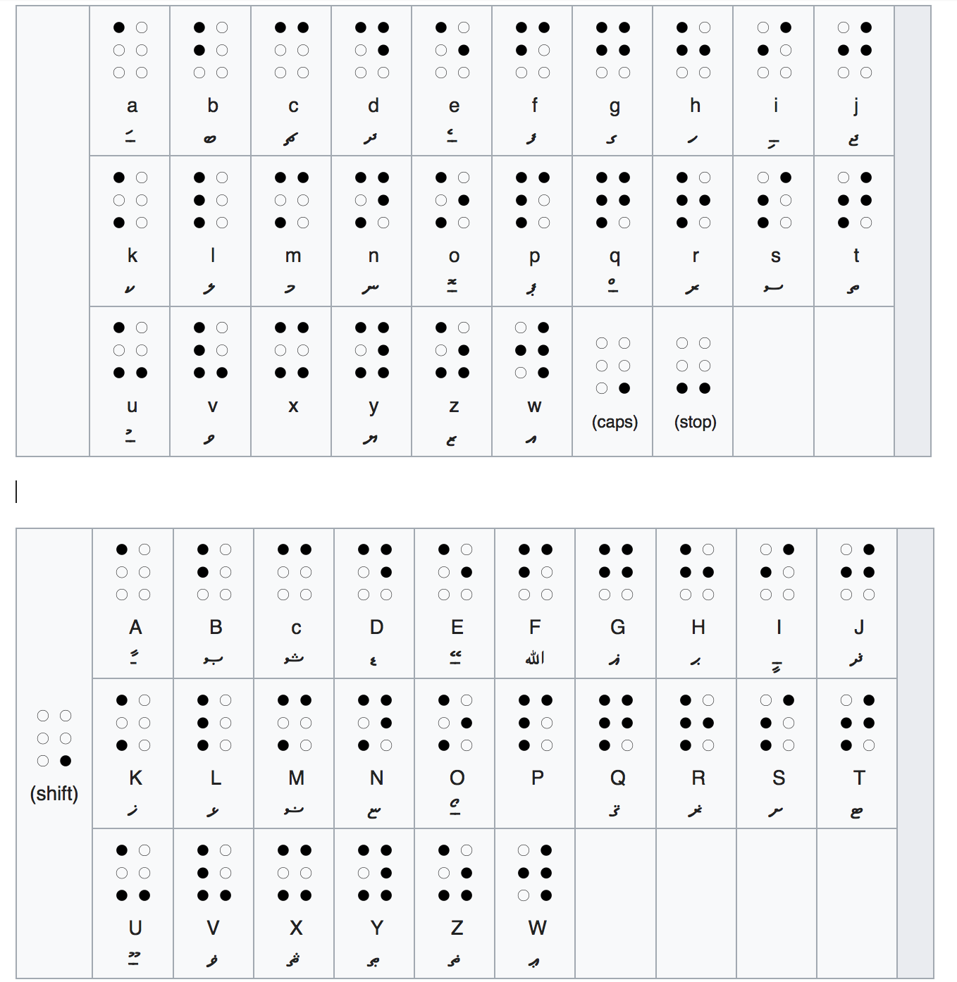 Dhivehi Braille System Thaana Braille For The Modern