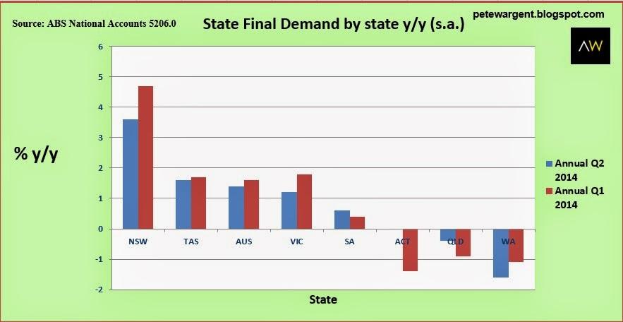 State Final Demand2