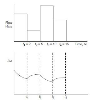 Hubungan Rate (Q) dengan Pressure (Pwf)