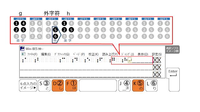 1行目の26マス目に1、2、5の点が示された点訳ソフトのイメージ図と1、2、5の点がオレンジで示された6点入力のイメージ図