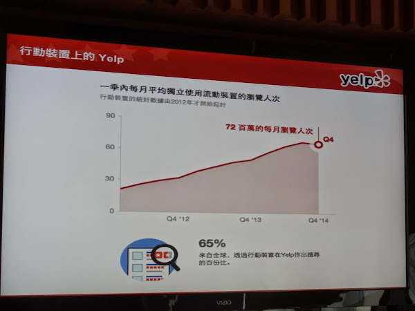 Yelp目前從行動來搜尋占65%