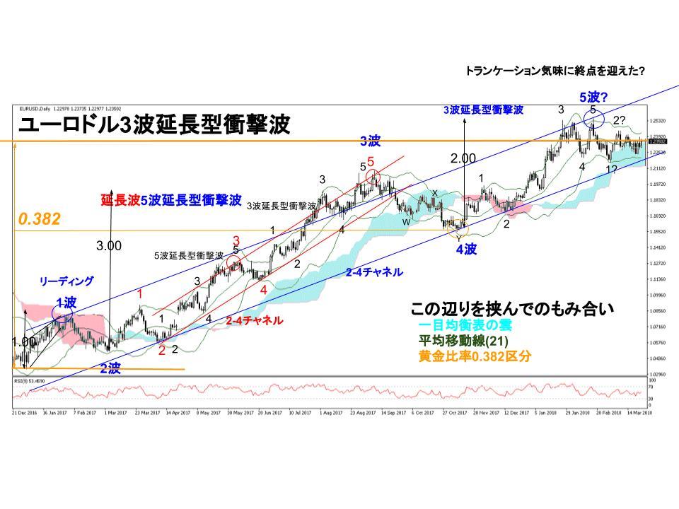 ユーロドル為替相場日足チャート(3/19~週)