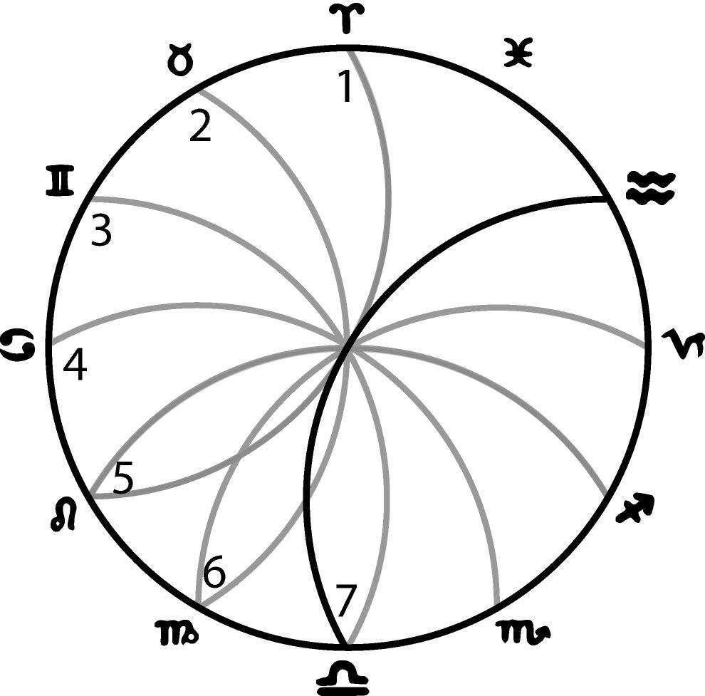 Seven Rivers (Seven Vesica Piscis) of the Zodiac, Geometric Keys  of Wisdom, p. 202.
