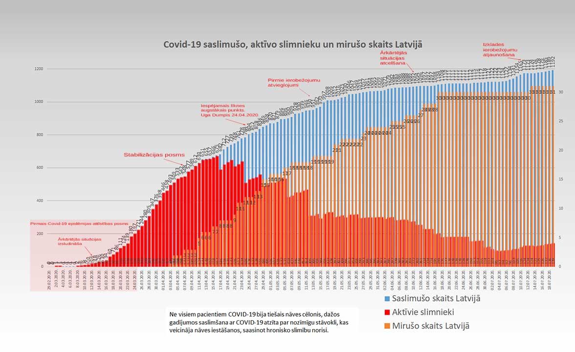 Grafiks ar Covid-19 saslimušo un mirušo skaitu valstī 19.07.2020.