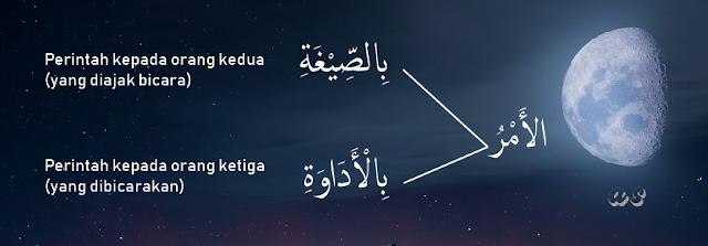 atau dengan cara menambahkan tanda seru  Amar Bissighat dan Bil Adawat