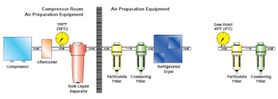 schematic compressed air treatment components with refrigerated dryer