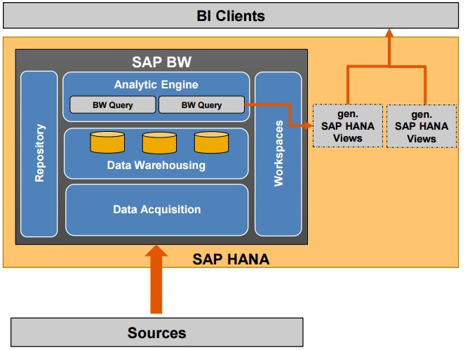 sap hana and bw mixed scenarios architecture