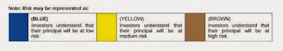 mutual-fund-colour-code