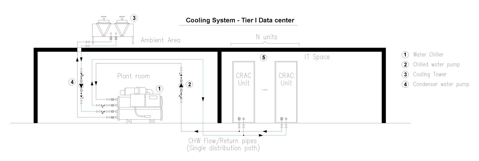02 a tier i water system crac unit contain single or more running capacity components this includes a combination of water chiller cooling tower  [ 1600 x 538 Pixel ]