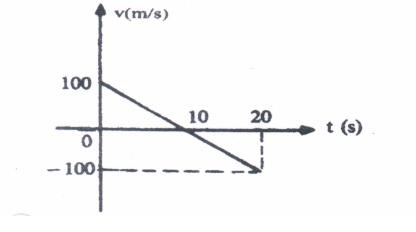 gráfico movimento uniformemente variado